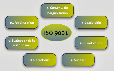 La norme ISO 9001 version 2015